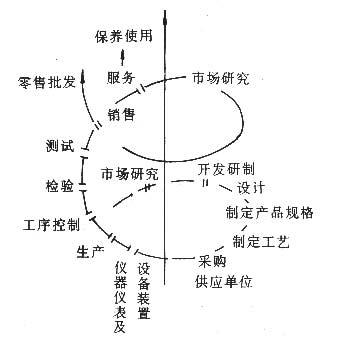 【技术总结】什么是朱兰质量螺旋曲线