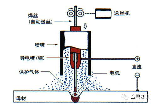汽车制造中多种焊接方法大总结